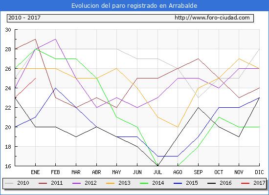 Evolucion  de los datos de parados para el Municipio de Arrabalde hasta Enero del 2017.
