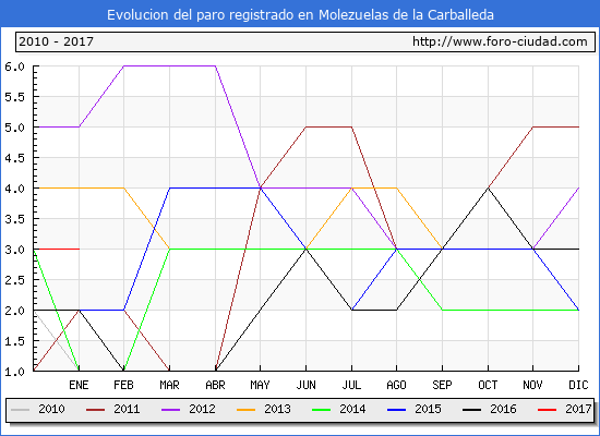 Evolucion  de los datos de parados para el Municipio de Molezuelas de la Carballeda hasta Enero del 2017.