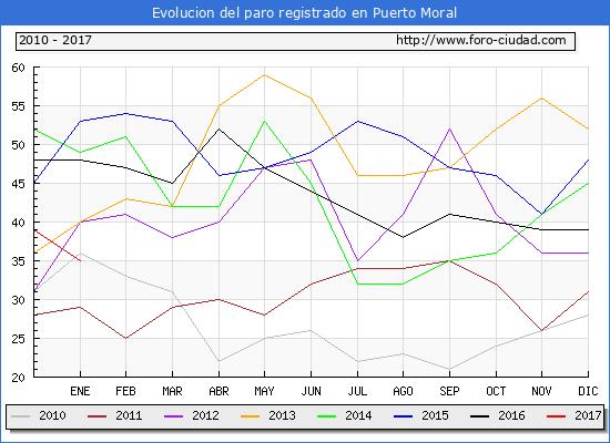 Evolucion  de los datos de parados para el Municipio de Puerto Moral hasta Enero del 2017.
