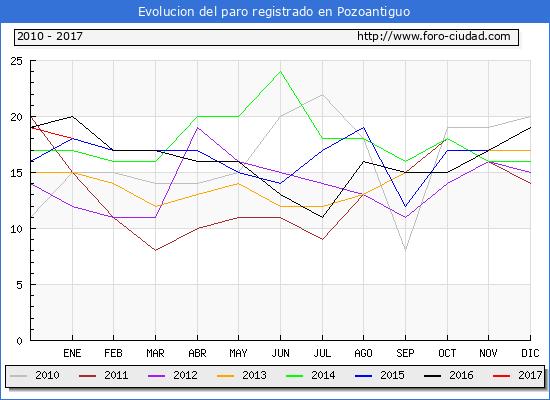 Evolucion  de los datos de parados para el Municipio de Pozoantiguo hasta Enero del 2017.