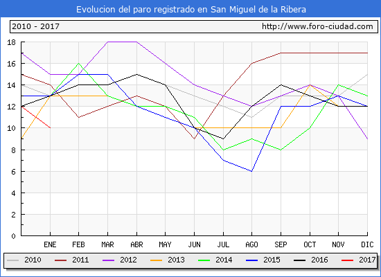 Evolucion  de los datos de parados para el Municipio de San Miguel de la Ribera hasta Enero del 2017.