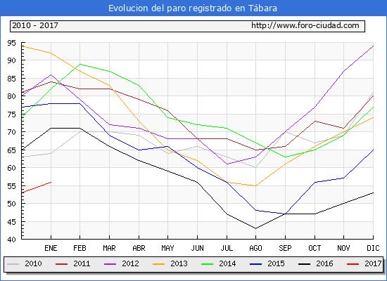 Evolucion  de los datos de parados para el Municipio de Tábara hasta Enero del 2017.