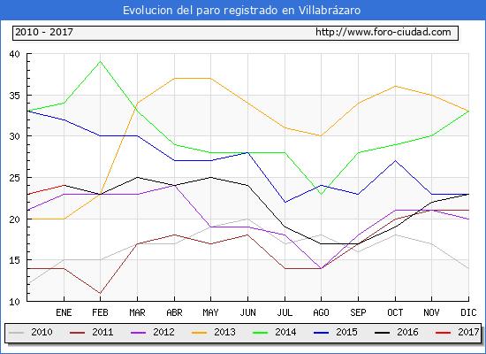 Evolucion  de los datos de parados para el Municipio de Villabrázaro hasta Enero del 2017.