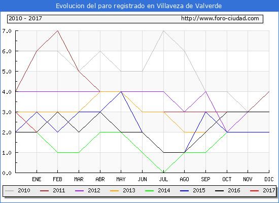 Evolucion  de los datos de parados para el Municipio de Villaveza de Valverde hasta Enero del 2017.
