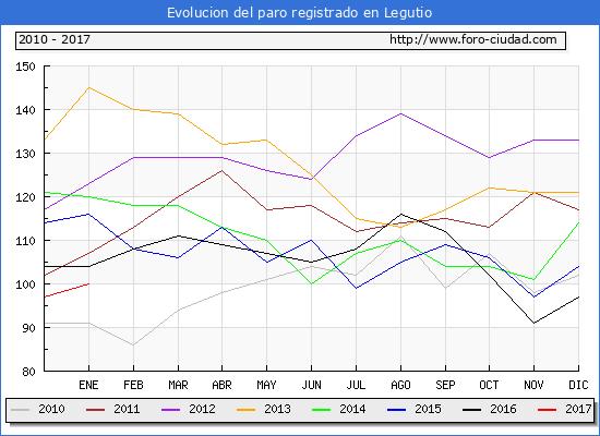 Evolucion  de los datos de parados para el Municipio de Legutio hasta Enero del 2017.