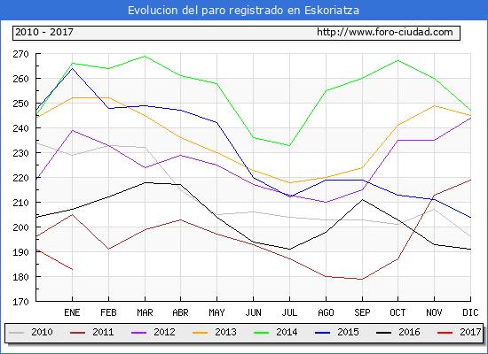 Evolucion  de los datos de parados para el Municipio de Eskoriatza hasta Enero del 2017.