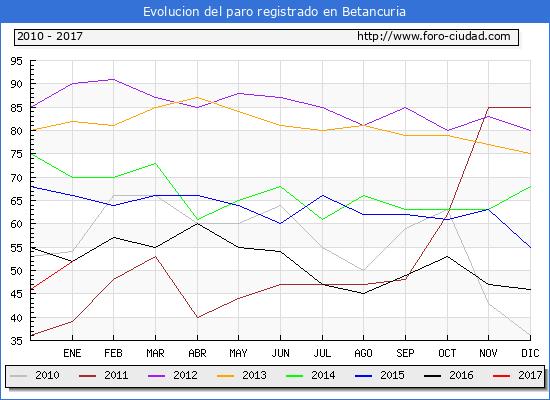 Evolucion  de los datos de parados para el Municipio de Betancuria hasta Enero del 2017.