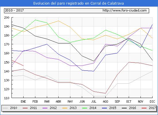 Evolucion  de los datos de parados para el Municipio de Corral de Calatrava hasta Enero del 2017.