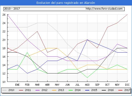 Evolucion  de los datos de parados para el Municipio de Alarcón hasta Enero del 2017.