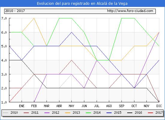 Evolucion  de los datos de parados para el Municipio de Alcalá de la Vega hasta Enero del 2017.