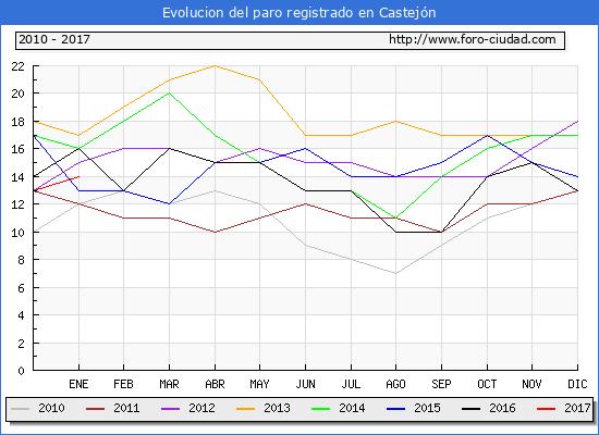 Evolucion  de los datos de parados para el Municipio de Castejón hasta Enero del 2017.