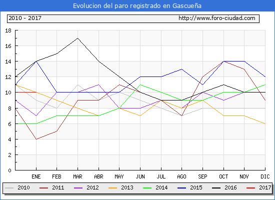 Evolucion  de los datos de parados para el Municipio de Gascueña hasta Enero del 2017.