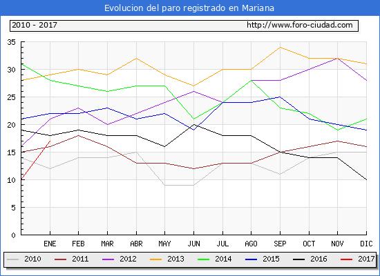 Evolucion  de los datos de parados para el Municipio de Mariana hasta Enero del 2017.