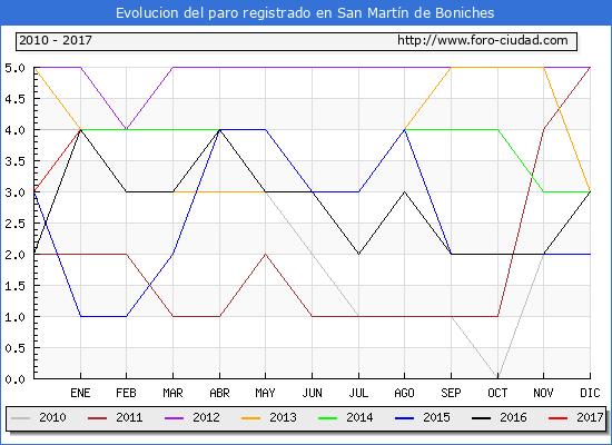 Evolucion  de los datos de parados para el Municipio de San Martín de Boniches hasta Enero del 2017.
