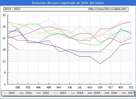Evolucion  de los datos de parados para el Municipio de Villar del Humo hasta Enero del 2017.