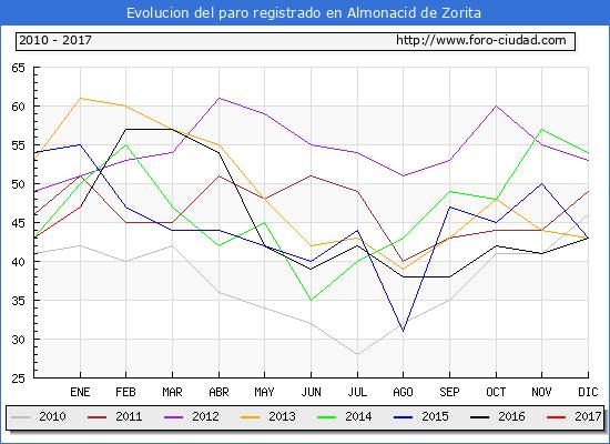 Evolucion  de los datos de parados para el Municipio de Almonacid de Zorita hasta Enero del 2017.