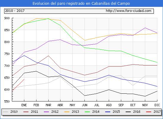 Evolucion  de los datos de parados para el Municipio de Cabanillas del Campo hasta Enero del 2017.