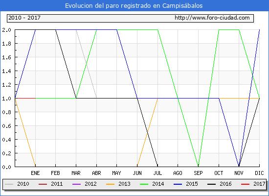 Evolucion  de los datos de parados para el Municipio de Campisábalos hasta Enero del 2017.