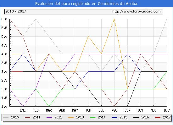 Evolucion  de los datos de parados para el Municipio de Condemios de Arriba hasta Enero del 2017.