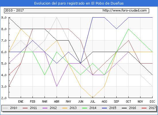 Evolucion  de los datos de parados para el Municipio de El Pobo de Dueñas hasta Enero del 2017.