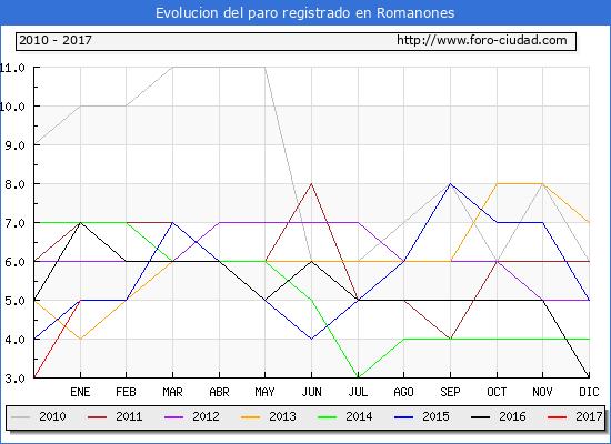 Evolucion  de los datos de parados para el Municipio de Romanones hasta Enero del 2017.