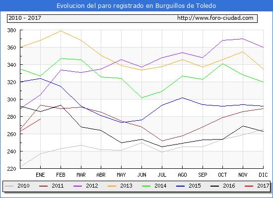 Evolucion  de los datos de parados para el Municipio de Burguillos de Toledo hasta Enero del 2017.