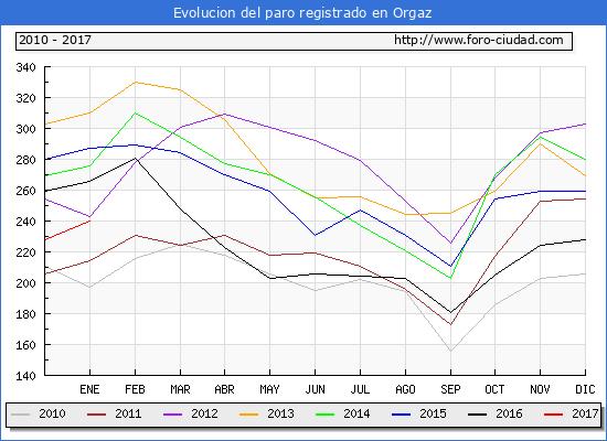 Evolucion  de los datos de parados para el Municipio de Orgaz hasta Enero del 2017.