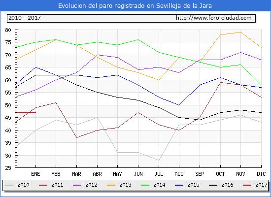 Evolucion de los datos de parados para el Municipio de Sevilleja de la Jara hasta Enero del 2017.