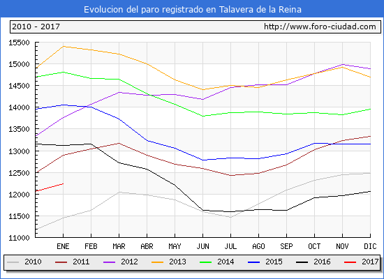 Evolucion de los datos de parados para el Municipio de Talavera de la Reina hasta Enero del 2017.