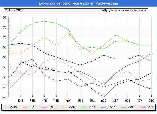 Evolucion  de los datos de parados para el Municipio de Valdeverdeja hasta Enero del 2017.