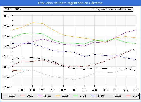 Evolucion  de los datos de parados para el Municipio de Cártama hasta Enero del 2017.