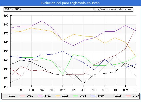 Evolucion  de los datos de parados para el Municipio de Istán hasta Enero del 2017.