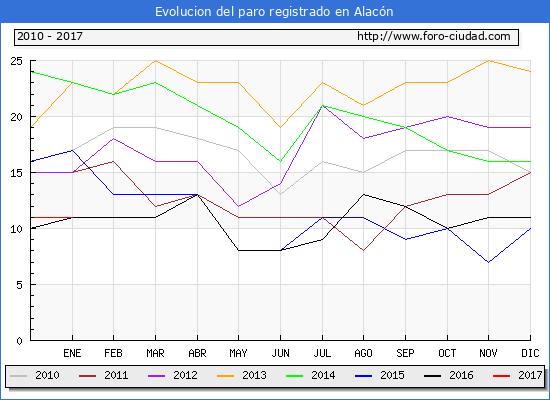 Evolucion  de los datos de parados para el Municipio de Alacón hasta Enero del 2017.