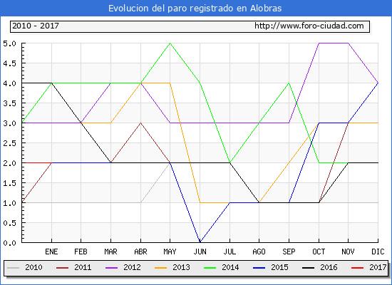 Evolucion  de los datos de parados para el Municipio de Alobras hasta Enero del 2017.