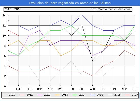 Evolucion  de los datos de parados para el Municipio de Arcos de las Salinas hasta Enero del 2017.