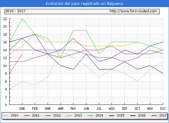 Evolucion  de los datos de parados para el Municipio de Báguena hasta Enero del 2017.