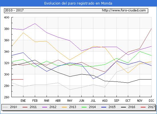 Evolucion  de los datos de parados para el Municipio de Monda hasta Enero del 2017.