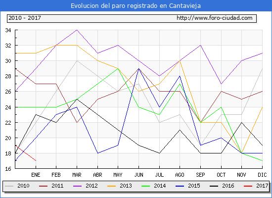 Evolucion  de los datos de parados para el Municipio de Cantavieja hasta Enero del 2017.