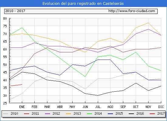 Evolucion  de los datos de parados para el Municipio de Castelserás hasta Enero del 2017.