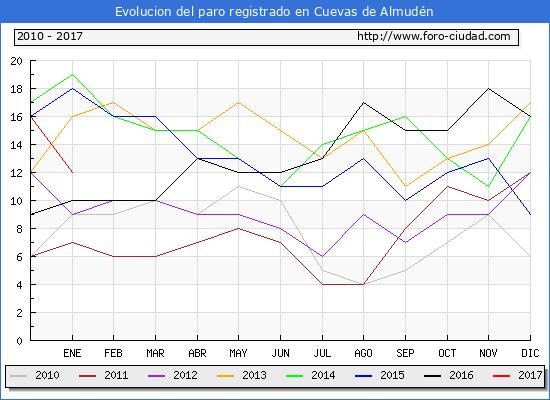 Evolucion  de los datos de parados para el Municipio de Cuevas de Almudén hasta Enero del 2017.