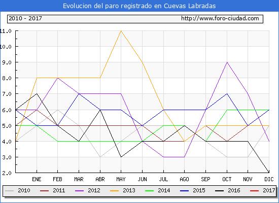 Evolucion  de los datos de parados para el Municipio de Cuevas Labradas hasta Enero del 2017.