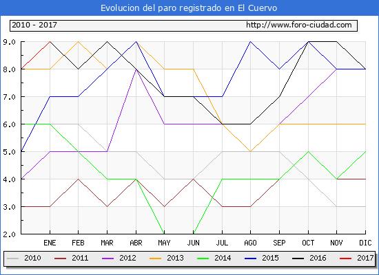 Evolucion  de los datos de parados para el Municipio de El Cuervo hasta Enero del 2017.