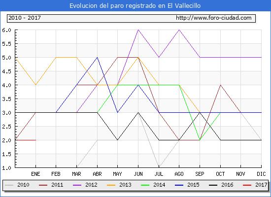 Evolucion  de los datos de parados para el Municipio de El Vallecillo hasta Enero del 2017.