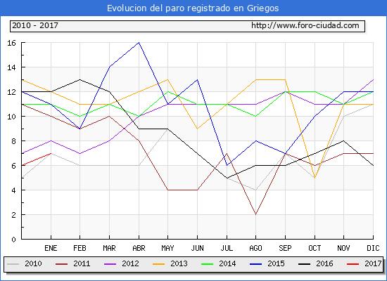 Evolucion  de los datos de parados para el Municipio de Griegos hasta Enero del 2017.