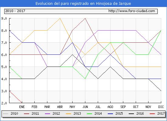 Evolucion  de los datos de parados para el Municipio de Hinojosa de Jarque hasta Enero del 2017.
