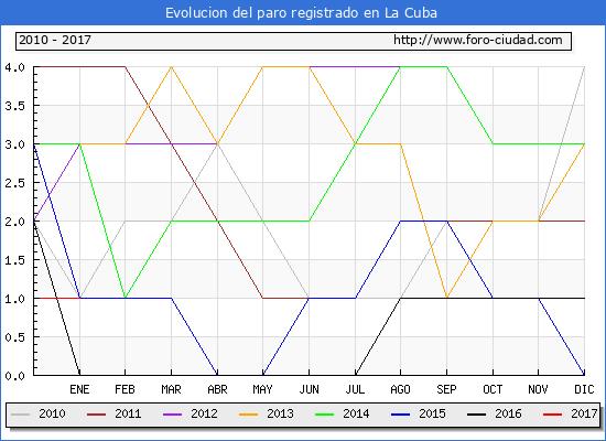 Evolucion  de los datos de parados para el Municipio de La Cuba hasta Enero del 2017.