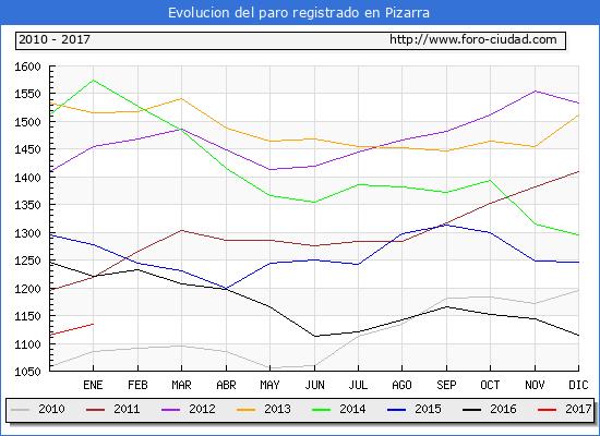 Evolucion  de los datos de parados para el Municipio de Pizarra hasta Enero del 2017.