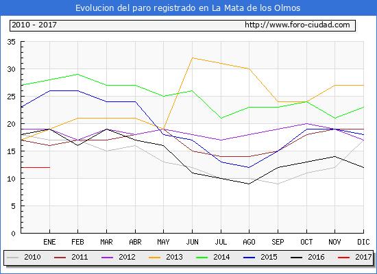 Evolucion  de los datos de parados para el Municipio de La Mata de los Olmos hasta Enero del 2017.