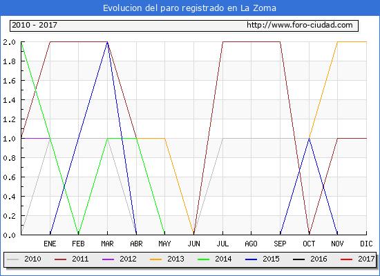 Evolucion  de los datos de parados para el Municipio de La Zoma hasta Enero del 2017.