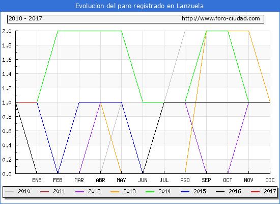 Evolucion  de los datos de parados para el Municipio de Lanzuela hasta Enero del 2017.